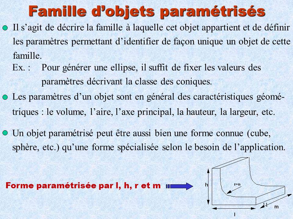 11 Famille dobjets paramétrisés Il sagit de décrire la famille à laquelle cet objet appartient et de définir les paramètres permettant didentifier de
