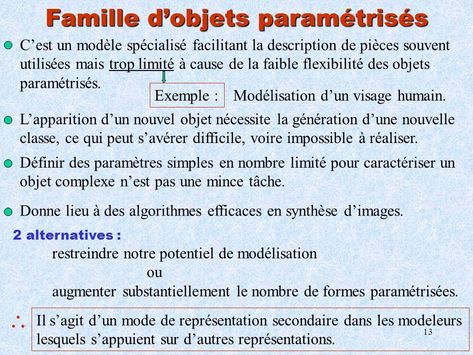 13 Cest un modèle spécialisé facilitant la description de pièces souvent utilisées mais trop limité à cause de la faible flexibilité des objets paramé