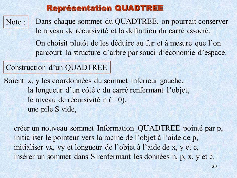 30 Représentation QUADTREE Note : Dans chaque sommet du QUADTREE, on pourrait conserver le niveau de récursivité et la définition du carré associé. On