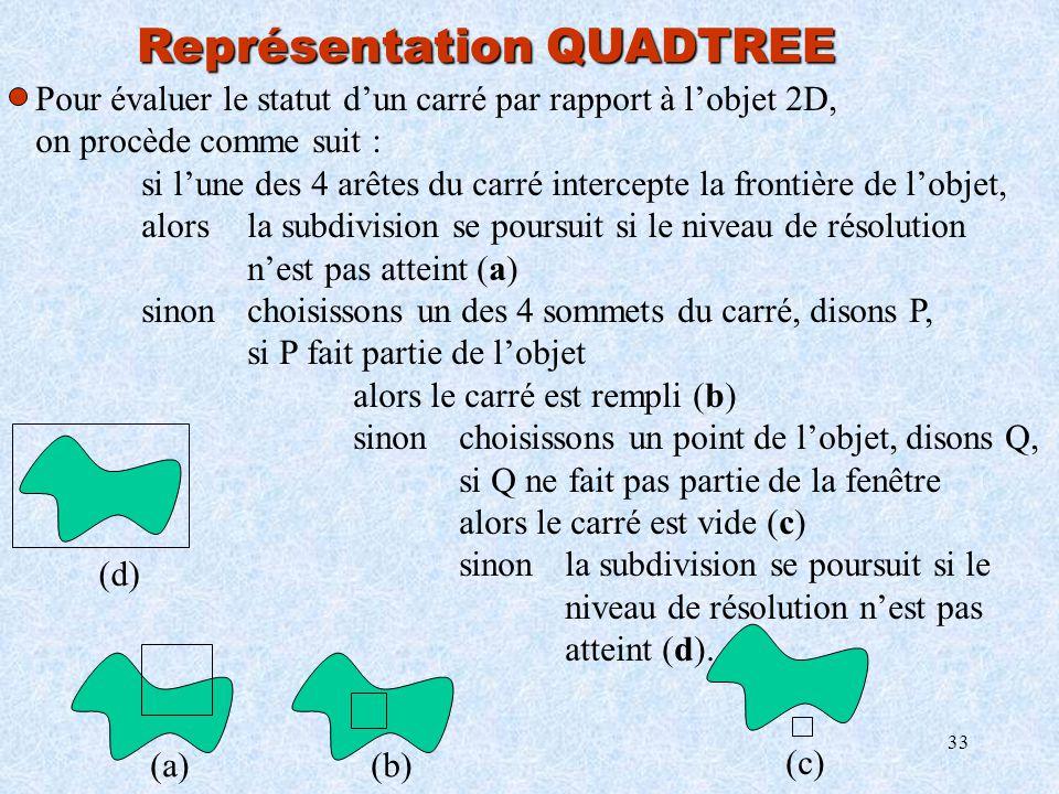 33 Représentation QUADTREE Pour évaluer le statut dun carré par rapport à lobjet 2D, on procède comme suit : si lune des 4 arêtes du carré intercepte