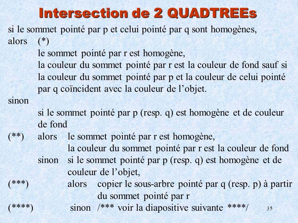 35 Intersection de 2 QUADTREEs si le sommet pointé par p et celui pointé par q sont homogènes, alors(*) le sommet pointé par r est homogène, la couleu