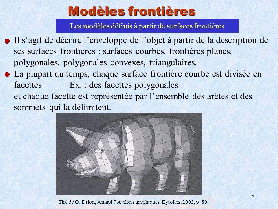 9 Les modèles définis à partir de surfaces frontières Modèles frontières Il sagit de décrire lenveloppe de lobjet à partir de la description de ses su