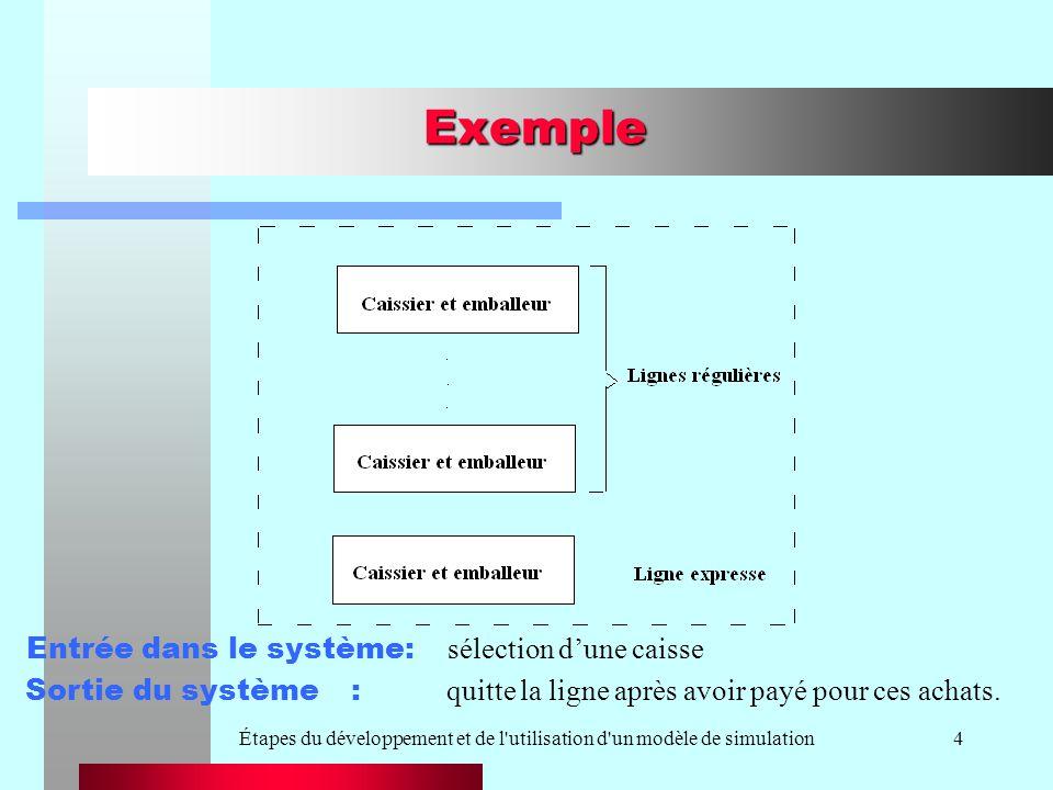 Étapes du développement et de l utilisation d un modèle de simulation4 Exemple Sortie du système : quitte la ligne après avoir payé pour ces achats.