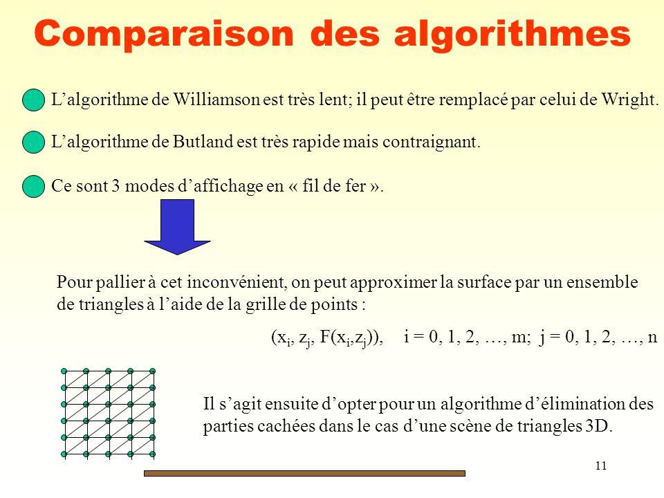 11 Comparaison des algorithmes Lalgorithme de Williamson est très lent; il peut être remplacé par celui de Wright. Lalgorithme de Butland est très rap