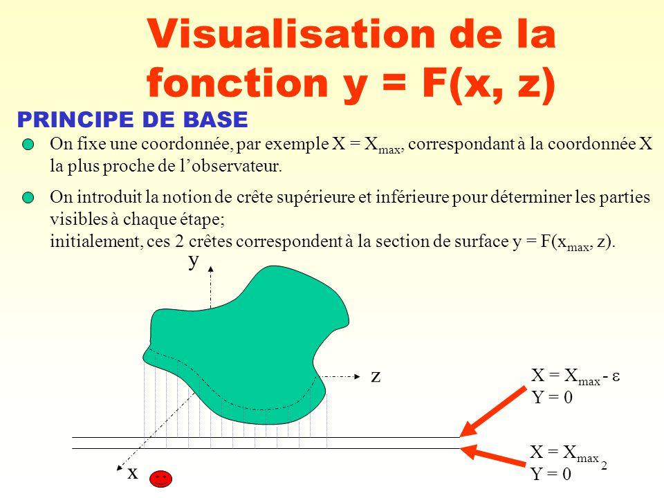 2 Visualisation de la fonction y = F(x, z) PRINCIPE DE BASE On fixe une coordonnée, par exemple X = X max, correspondant à la coordonnée X la plus pro