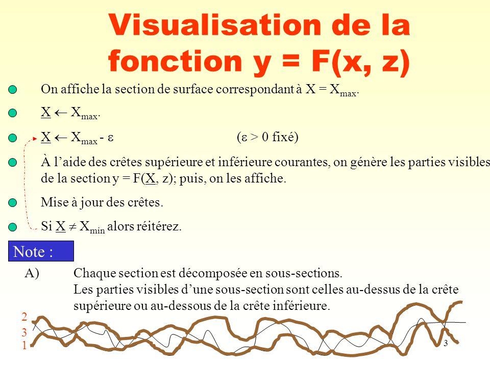 4 Visualisation de la fonction y = F(x, z) B)Distinction entre les algorithmes -mode de représentation des 2 lignes de crête; -processus de mise à jour des crêtes.