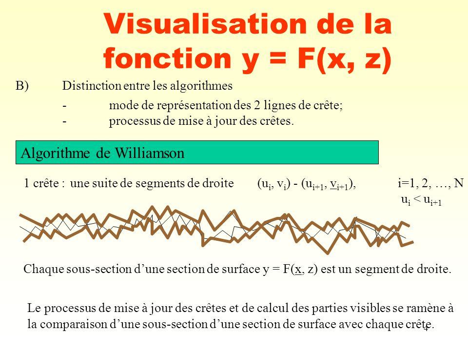 4 Visualisation de la fonction y = F(x, z) B)Distinction entre les algorithmes -mode de représentation des 2 lignes de crête; -processus de mise à jou