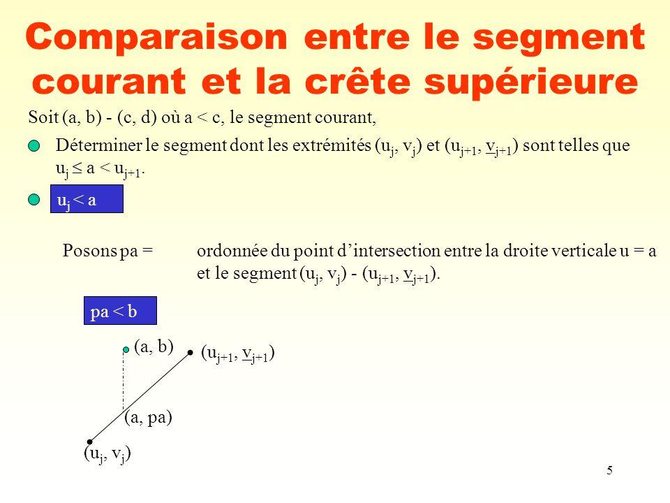 6 Comparaison entre le segment courant et la crête supérieure (a, b) (a, pa) (u j, v j ) (u j+1, v j+1 ) point dintersection (e, f) entre les 2 segments (e, f) 3 cas :(e, f) = (u j+1, v j+1 ) (e, f) = (c, d) (e, f) (c, d) point dintersection (e, f) entre les 2 segments (a, b) (a, pa) (u j, v j ) (u j+1, v j+1 ) (c, d) c u j+1