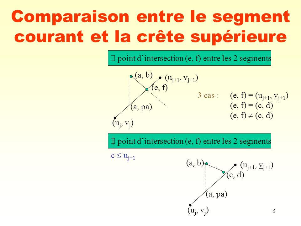 6 Comparaison entre le segment courant et la crête supérieure (a, b) (a, pa) (u j, v j ) (u j+1, v j+1 ) point dintersection (e, f) entre les 2 segmen