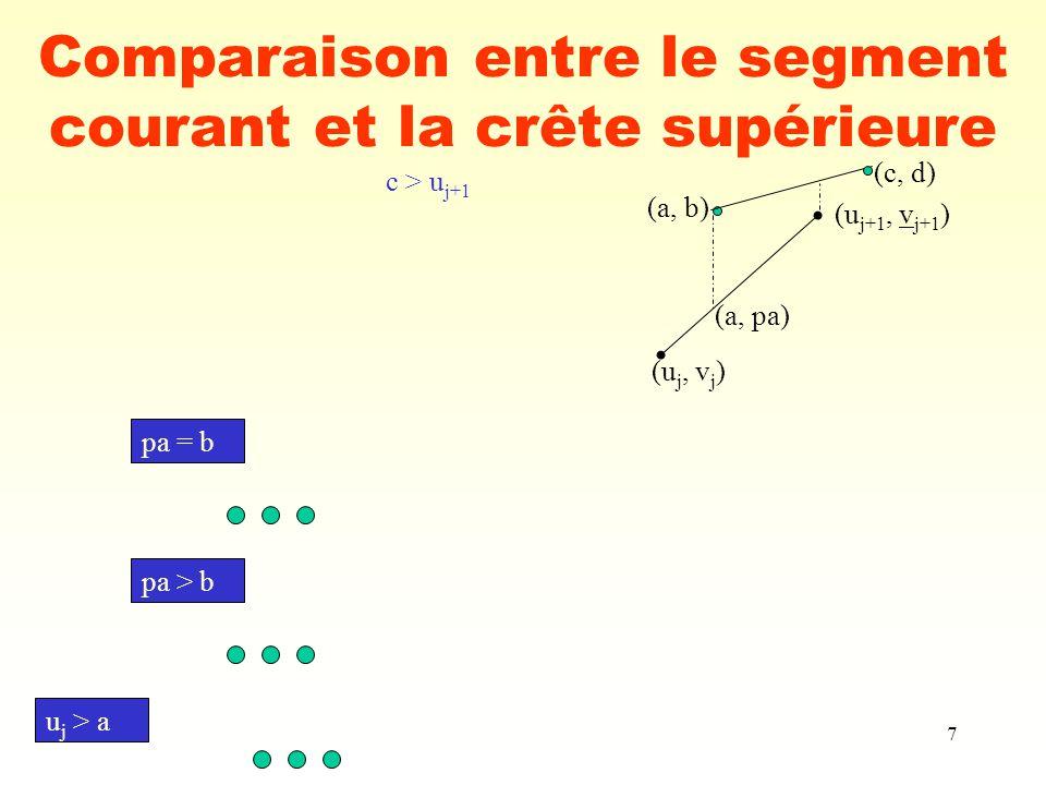 7 Comparaison entre le segment courant et la crête supérieure (a, b) (a, pa) (u j, v j ) (u j+1, v j+1 ) (c, d) c > u j+1 pa = b pa > b u j > a