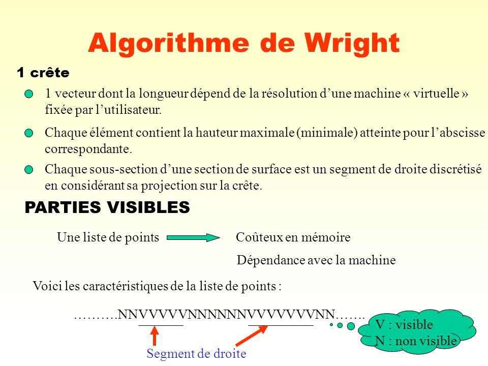 8 Algorithme de Wright 1 crête 1 vecteur dont la longueur dépend de la résolution dune machine « virtuelle » fixée par lutilisateur. Chaque élément co