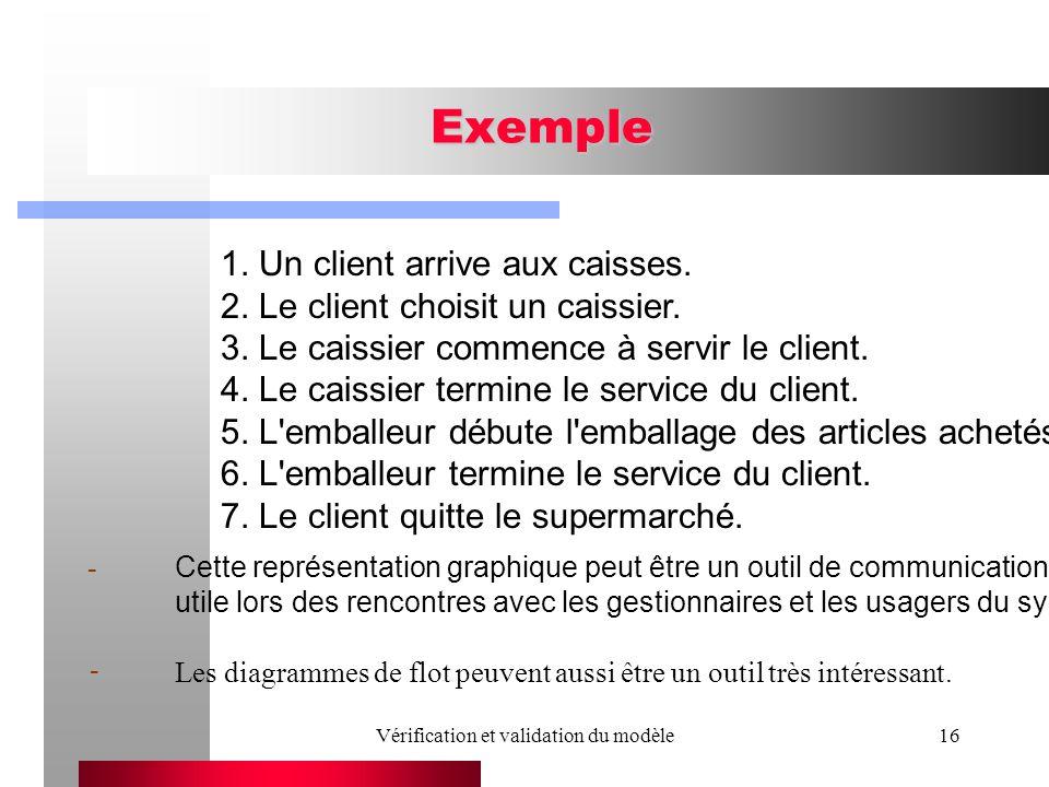 Vérification et validation du modèle16 Exemple 1. Un client arrive aux caisses. 2. Le client choisit un caissier. 3. Le caissier commence à servir le