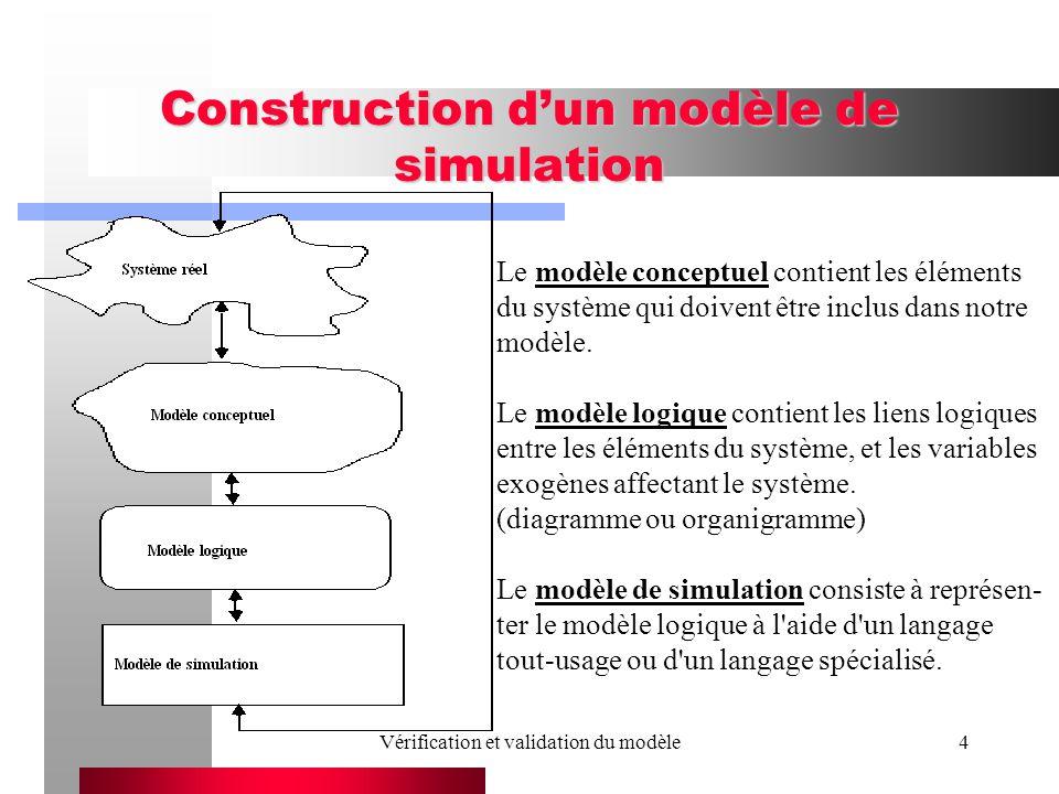 Vérification et validation du modèle4 Construction dun modèle de simulation Le modèle conceptuel contient les éléments du système qui doivent être inclus dans notre modèle.