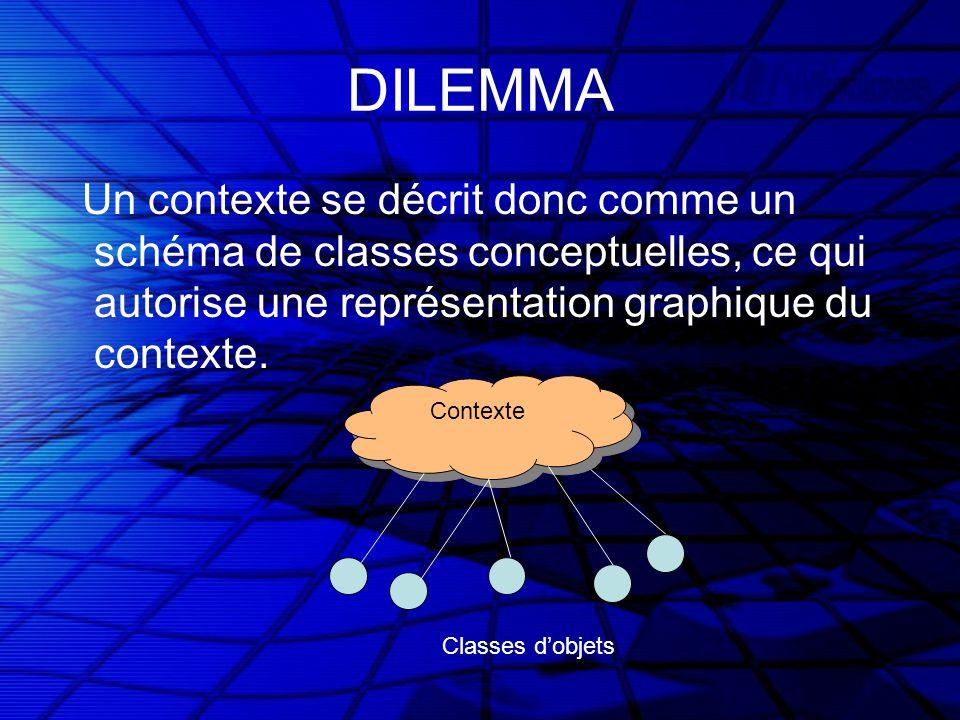 Contexte DILEMMA Un contexte se décrit donc comme un schéma de classes conceptuelles, ce qui autorise une représentation graphique du contexte.