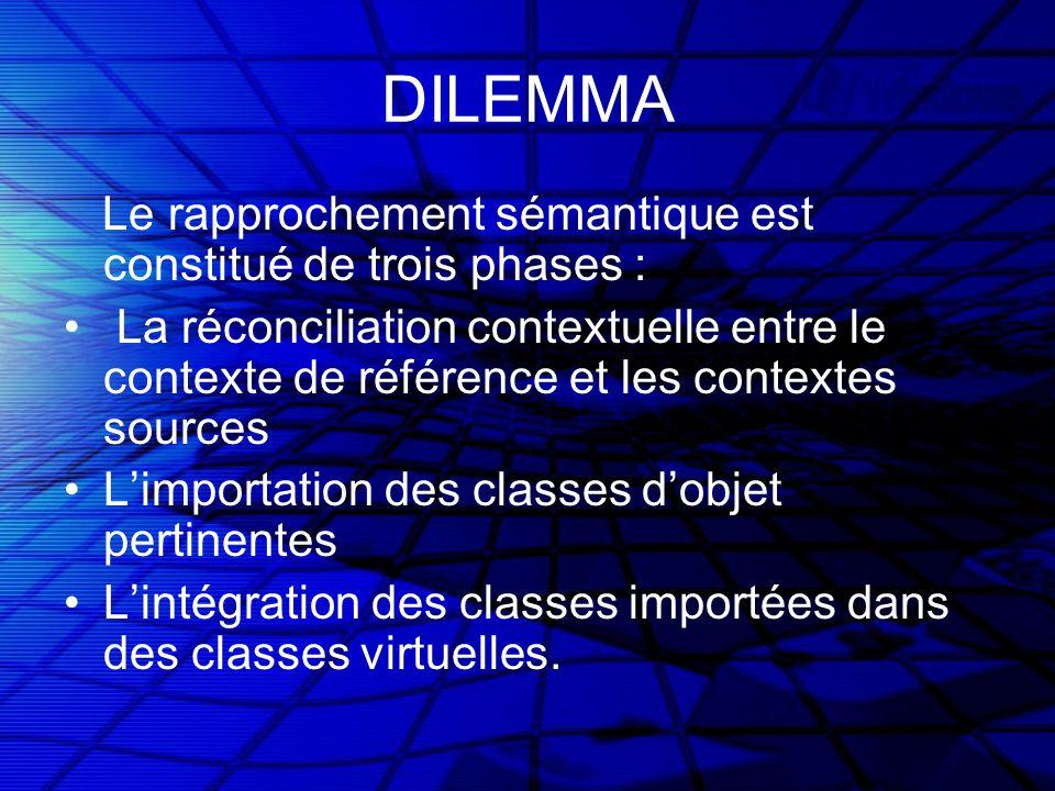 DILEMMA Le rapprochement sémantique est constitué de trois phases : La réconciliation contextuelle entre le contexte de référence et les contextes sources Limportation des classes dobjet pertinentes Lintégration des classes importées dans des classes virtuelles.