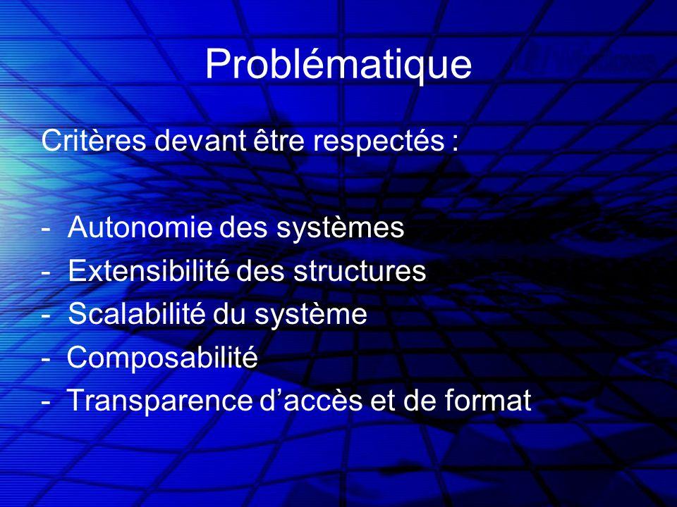 Problématique Critères devant être respectés : - Autonomie des systèmes - Extensibilité des structures - Scalabilité du système -Composabilité -Transparence daccès et de format