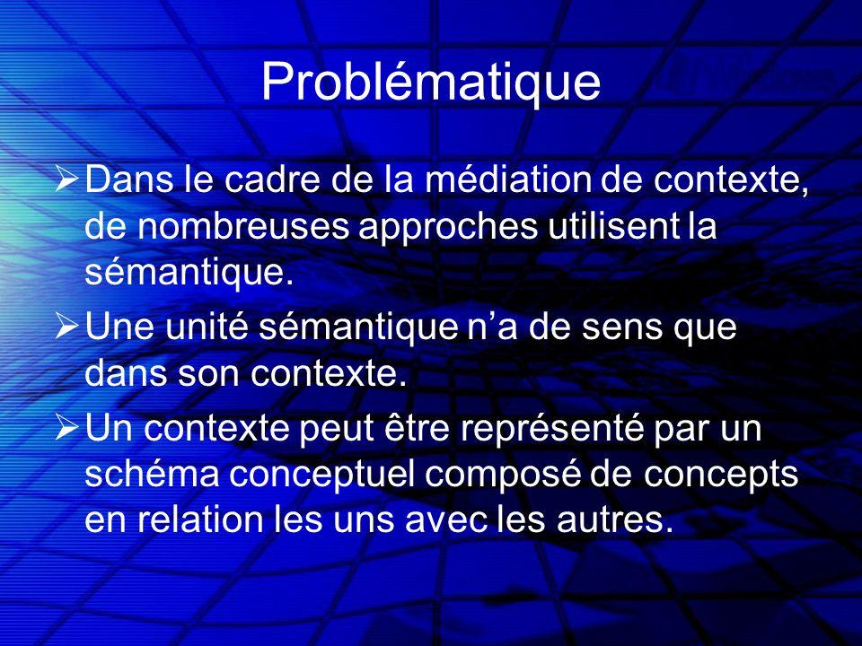 Problématique Dans le cadre de la médiation de contexte, de nombreuses approches utilisent la sémantique.