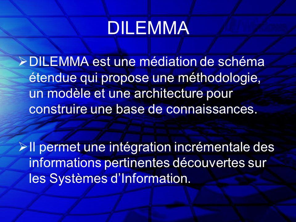DILEMMA DILEMMA est une médiation de schéma étendue qui propose une méthodologie, un modèle et une architecture pour construire une base de connaissances.