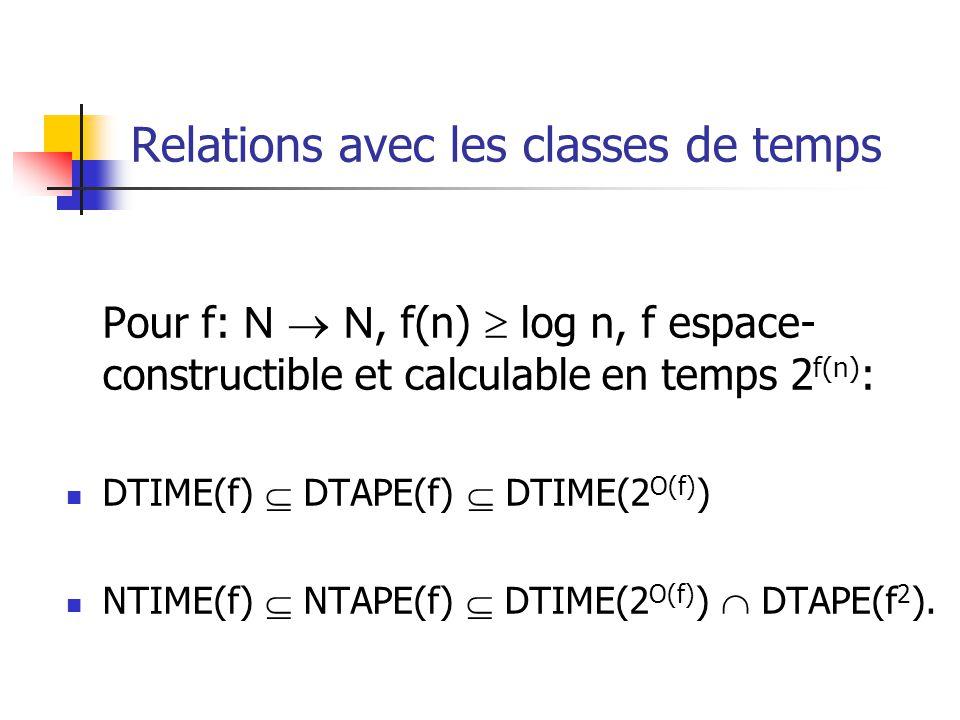 Relations avec les classes de temps Pour f: N N, f(n) log n, f espace- constructible et calculable en temps 2 f(n) : DTIME(f) DTAPE(f) DTIME(2 O(f) ) NTIME(f) NTAPE(f) DTIME(2 O(f) ) DTAPE(f 2 ).