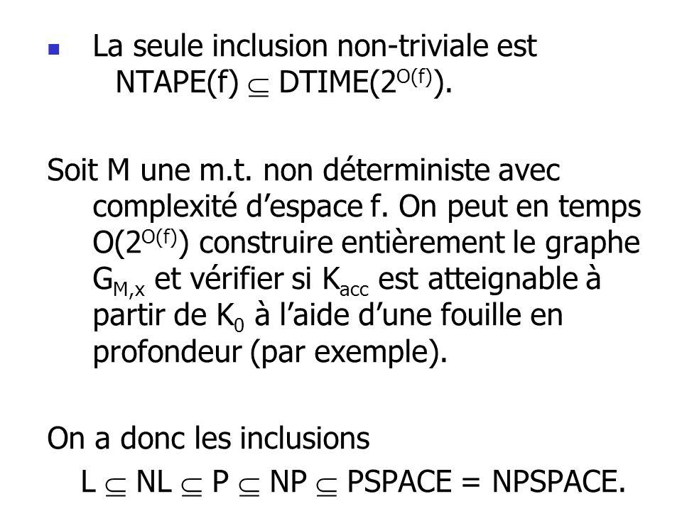 La seule inclusion non-triviale est NTAPE(f) DTIME(2 O(f) ).