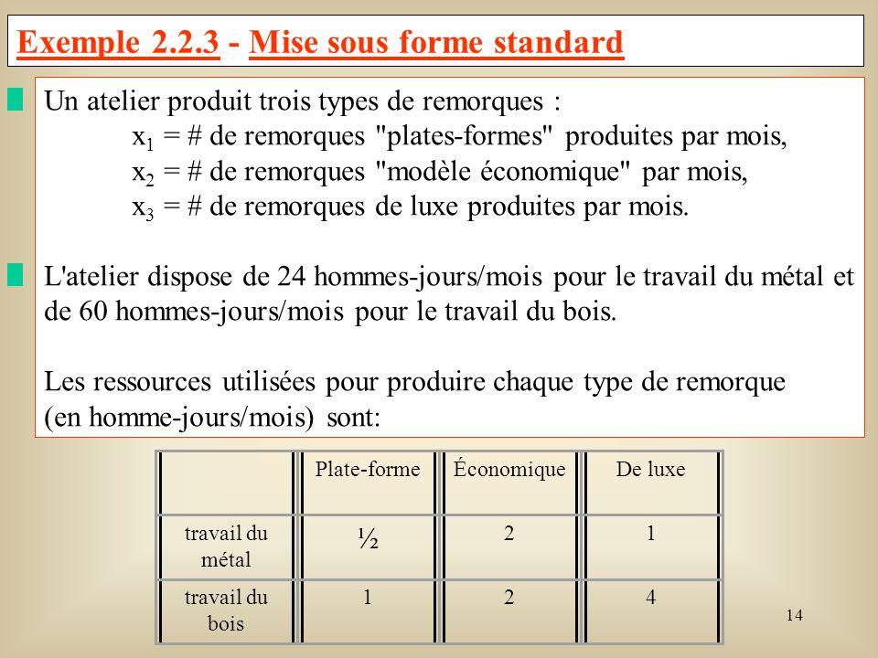 15 Le profit par remorque produite, pour chaque type de remorque est : Plate-formeÉconomiqueDe luxe Profit61413 L objectif visé par l atelier est de maximiser ses profits.