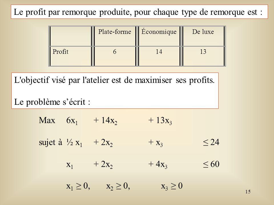 16 Min-6x 1 -14x 2 -13x 3 Sujet à ½ x 1 + 2x 2 +x 3 + x 4 = 24 x 1 + 2x 2 +4x 3 + x 5 = 60 x i 0, i = 1, 2, 3, 4, 5.