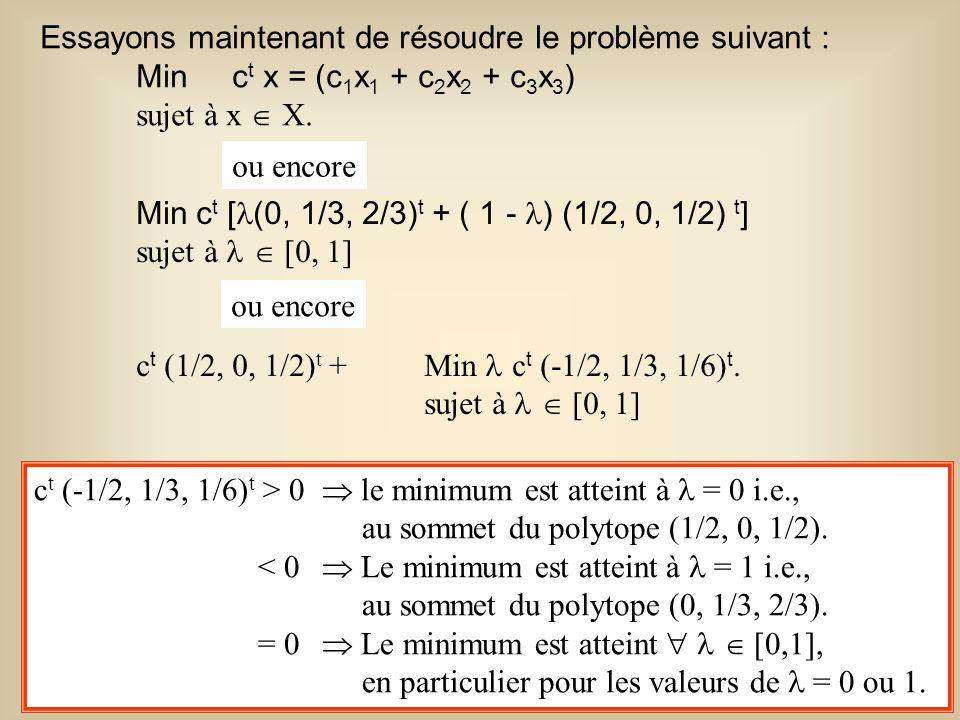 30 Exemple : Min z = - 2x 1 - x 2 Sujet à x 1 + 8/3 x 2 4 x 1 + x 2 2 2x 1 3 x 1 0,x 2 0.