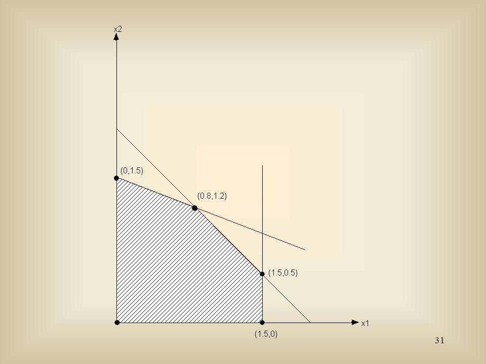32 Déterminons le point minimum de z.