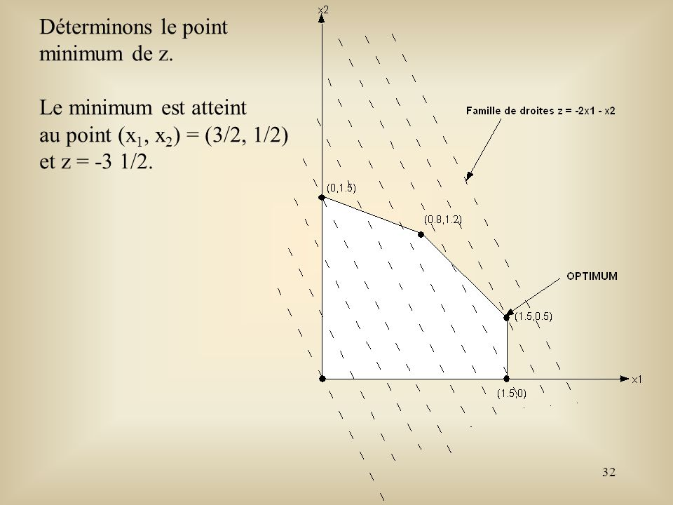 32 Déterminons le point minimum de z. Le minimum est atteint au point (x 1, x 2 ) = (3/2, 1/2) et z = -3 1/2.