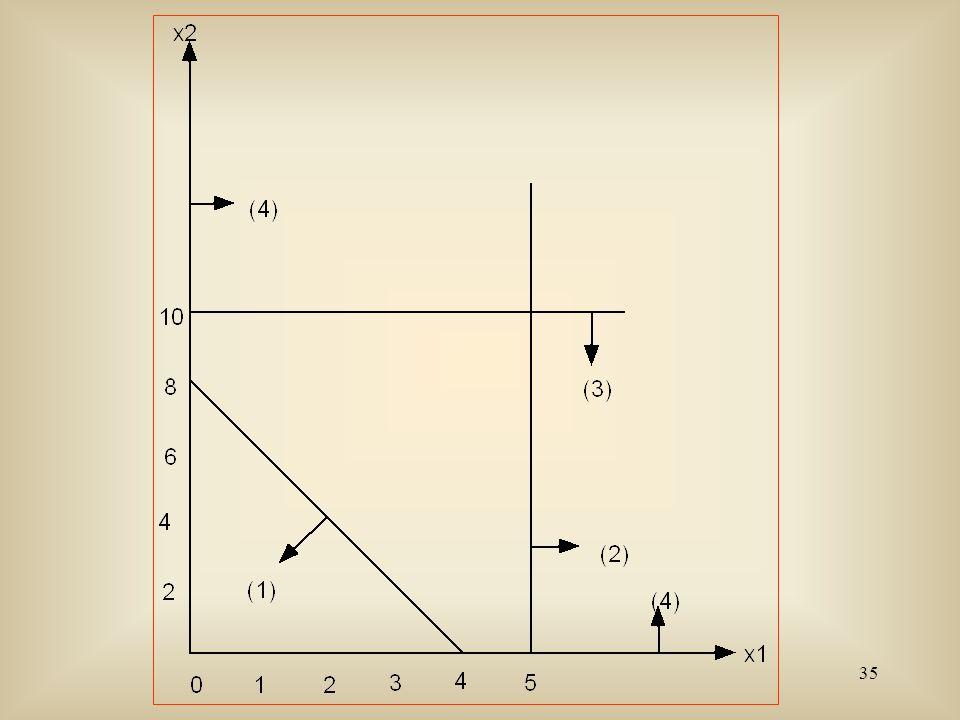 36 Exemple : Il s agit du problème à résoudre suivant: Maxz =10x 1 + 13x 2 + 12x 3 Sujet àx 1 + 2x 2 + 3x 3 120 3x 1 + x 2 + 2x 3 120 x 1 + 4x 2 + x 3 120 x 1 0, x 2 0,x 3 0.