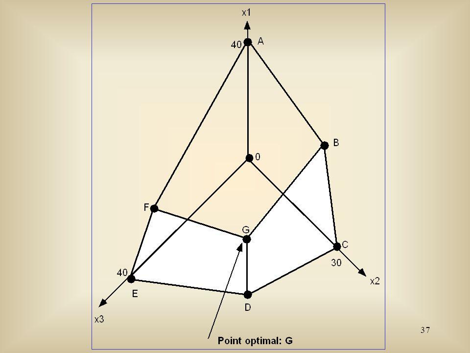 38 Détermination de la solution optimale ________________________________________________________ Points extrêmesCoordonnéesz = 10x 1 + 13x 2 + 12x 3 ________________________________________________________ 0(0, 0, 0)0 A(40, 0, 0)400 B(32.727, 21.818, 0)613.90 C(0, 30, 0)390 D(0, 24, 24)600 E(0, 0, 40)480 F(17.143, 0, 34.286)582.86 G(20, 20, 20)700 La solution optimale est: x 1 = x 2 = x 3 = 20 et z = 700.