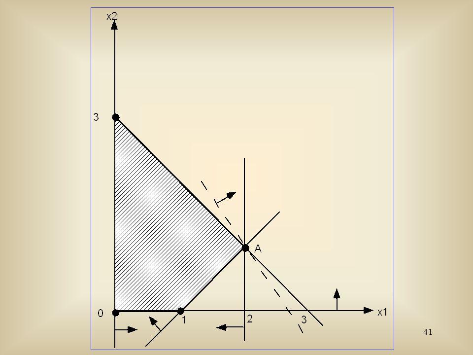 42 Exemple : Considérons le problème Maxx 1 + x 2 sujet à- 2x 1 + x 2 1 x 1 2 x 1 + x 2 3 x 1 0 x 2 0.