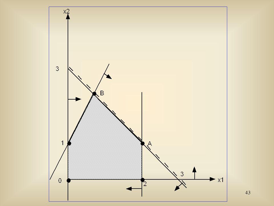 44 Max3x 1 + 2x 2 x 1 - x 2 1 x 1 + x 2 3 x 1 0.x 2 0.