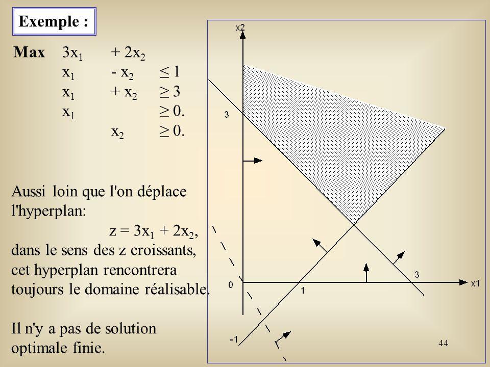 45 Corollaires : Si l ensemble des points réalisables { x : A x = b, x 0 } est non vide, alors ce polytope comporte au moins un point extrême.