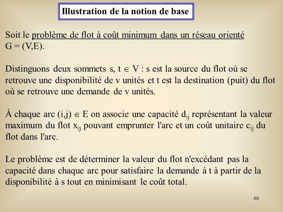 47 Min c ij x ij (i,j) E Sujet àvsii = s x ij - x ji = osi i s,t j P i j B i -vsii = t 0 x ij d ij pout tout (i,j) E où P i = { j V: (i,j) E} et B i = { j V: (j,i) E}.
