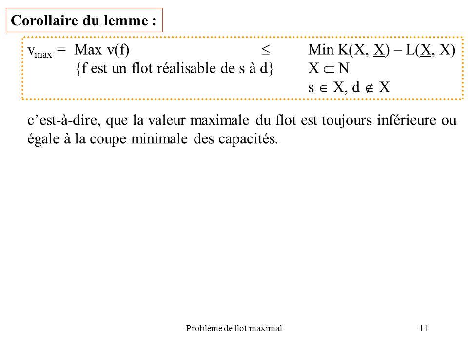 Problème de flot maximal11 Corollaire du lemme : v max =Max v(f) Min K(X, X) – L(X, X) {f est un flot réalisable de s à d}X N s X, d X cest-à-dire, qu