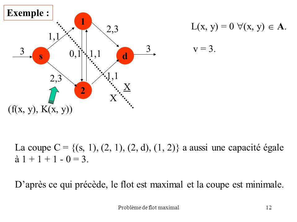 Problème de flot maximal12 Exemple : sd 1 2 2,3 0,1 1,1 2,3 3 3 (f(x, y), K(x, y)) L(x, y) = 0 (x, y) A. v = 3. X X La coupe C = {(s, 1), (2, 1), (2,