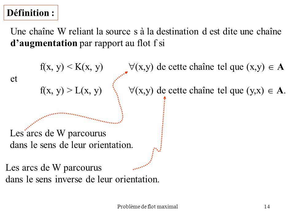 Problème de flot maximal14 Définition : Une chaîne W reliant la source s à la destination d est dite une chaîne daugmentation par rapport au flot f si