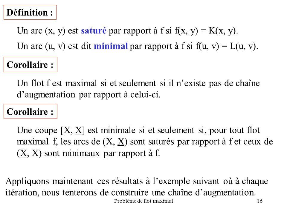 Problème de flot maximal16 Définition : Un arc (x, y) est saturé par rapport à f si f(x, y) = K(x, y). Un arc (u, v) est dit minimal par rapport à f s