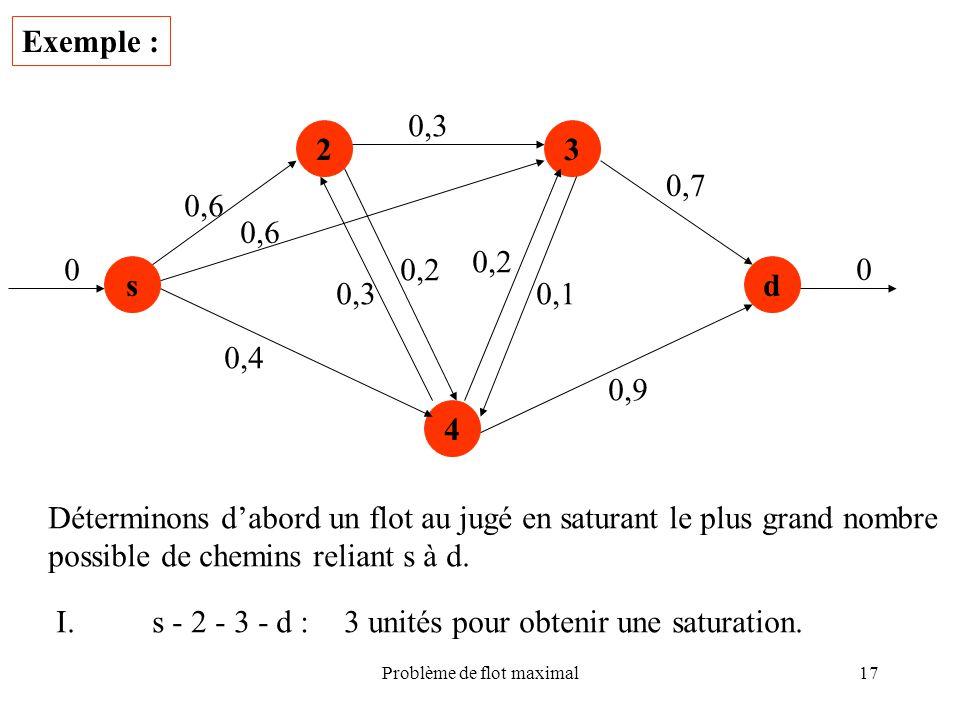 Problème de flot maximal17 Exemple : s 23 4 d 0,6 0,4 0,3 0,2 0,3 0,2 0,1 0,9 0,7 0 0 Déterminons dabord un flot au jugé en saturant le plus grand nom