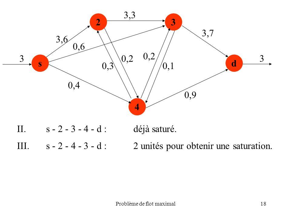 Problème de flot maximal18 s 23 4 d 3,6 0,4 0,3 0,2 3,3 0,2 0,1 0,9 3,7 3 3 II.s - 2 - 3 - 4 - d :déjà saturé. III.s - 2 - 4 - 3 - d :2 unités pour ob