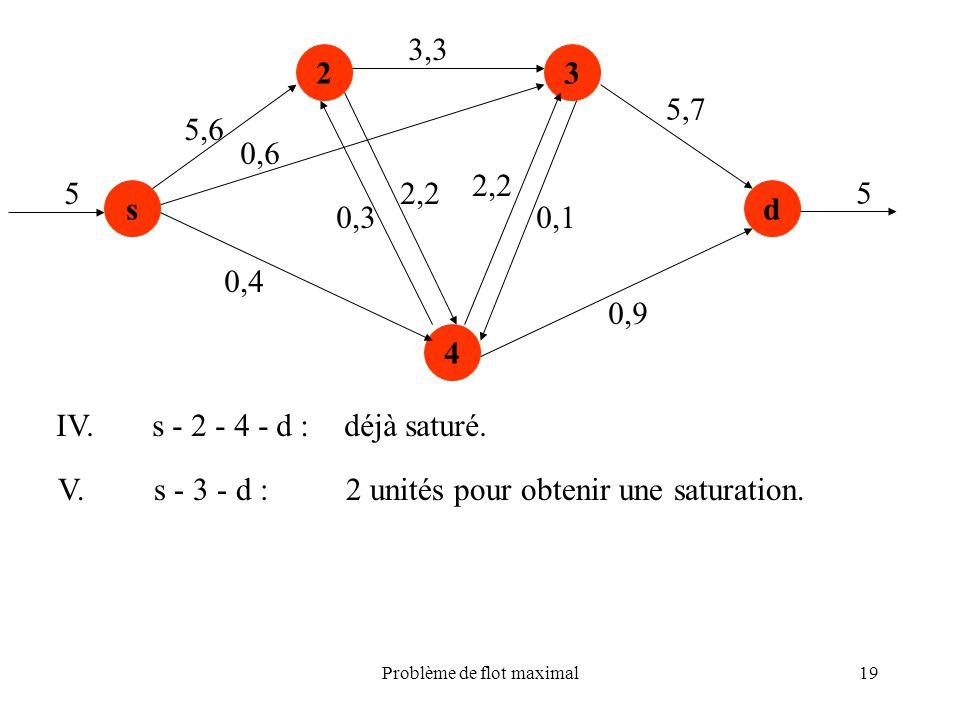 Problème de flot maximal19 s 23 4 d 5,6 0,4 0,3 2,2 3,3 2,2 0,1 0,9 5,7 5 5 IV.s - 2 - 4 - d :déjà saturé. V.s - 3 - d :2 unités pour obtenir une satu