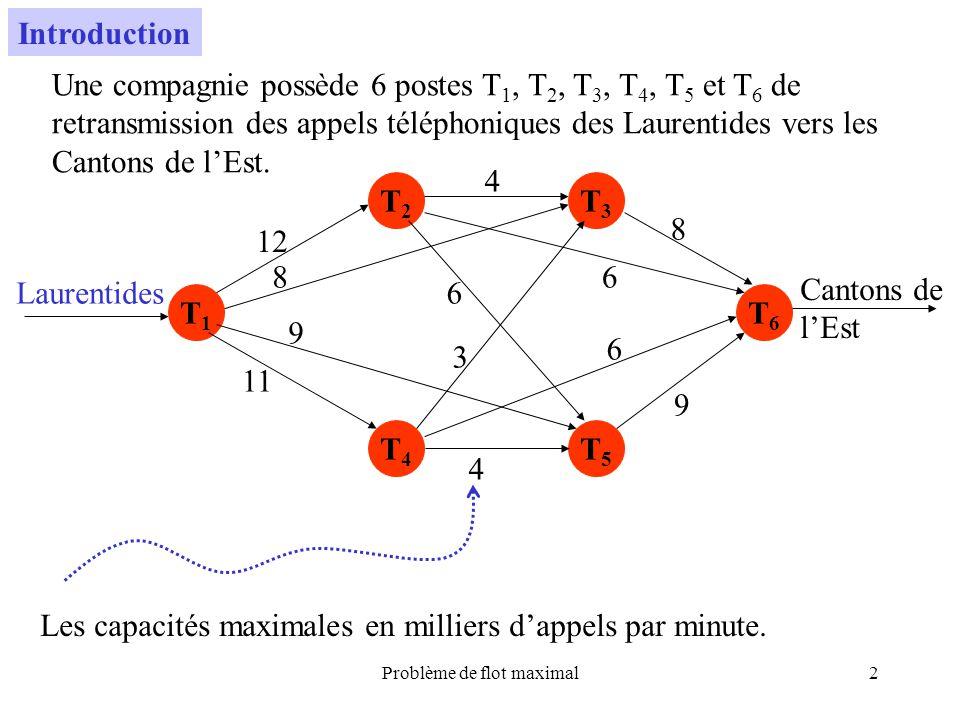 Problème de flot maximal23 s 23 4 d 5,6 4,4 0,3 2,2 3,3 2,2 1,1 5,9 7,7 12 3,6 Z = {(s,,+ )} Z = {(s,,+ ), (2, s, 1), (3, s, 3)} Z = {(s,,+ ), (2, s, 1), (3, s, 3), (4, 3, 2)} Z = {(s,,+ ), (2, s, 1), (3, s, 3), (4, 3, 2), (d, 4, 2)} Il existe une chaîne daugmentation reliant s à d où lon peut faire passer 2 unités de flot.