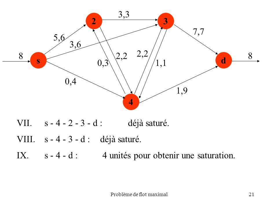 Problème de flot maximal21 s 23 4 d 5,6 0,4 0,3 2,2 3,3 2,2 1,1 1,9 7,7 8 8 3,6 VII.s - 4 - 2 - 3 - d :déjà saturé. VIII.s - 4 - 3 - d :déjà saturé. I