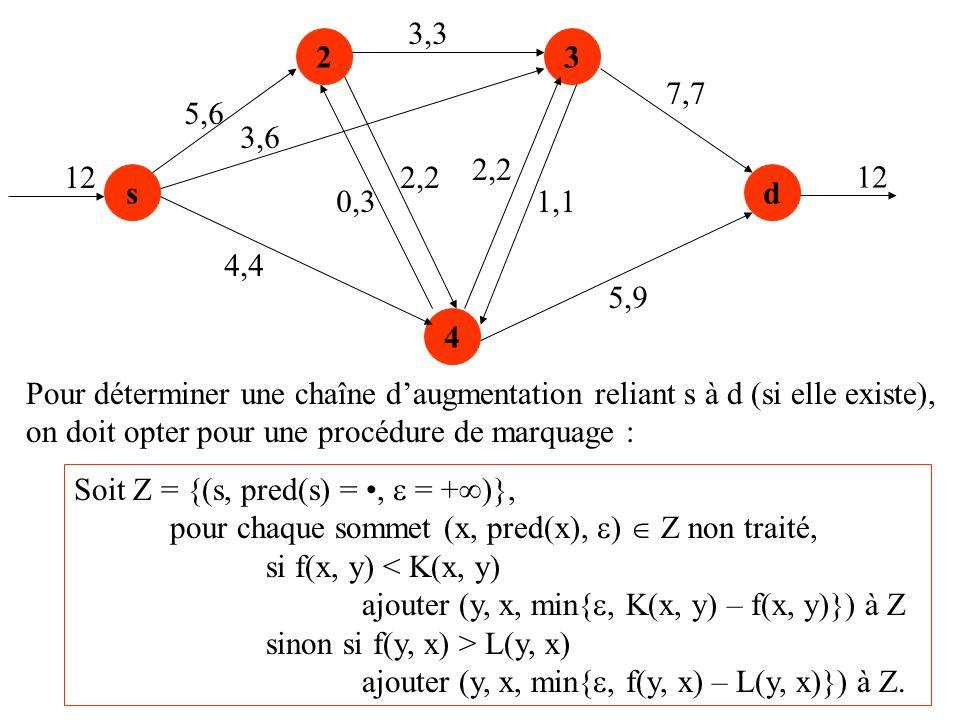 s 23 4 d 5,6 4,4 0,3 2,2 3,3 2,2 1,1 5,9 7,7 12 3,6 Pour déterminer une chaîne daugmentation reliant s à d (si elle existe), on doit opter pour une pr