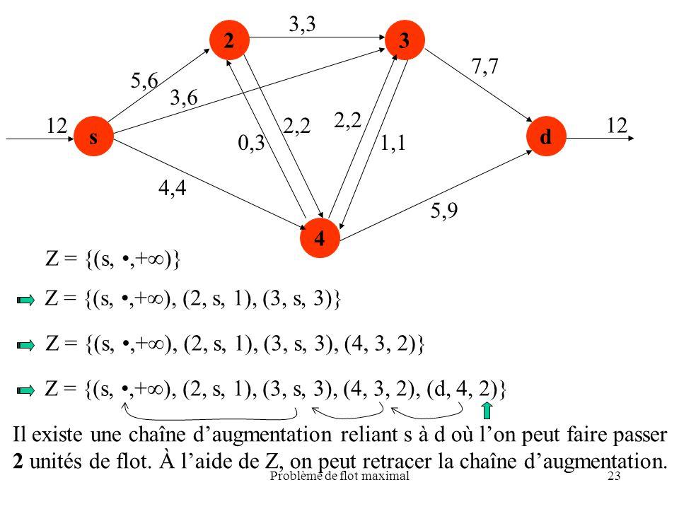 Problème de flot maximal23 s 23 4 d 5,6 4,4 0,3 2,2 3,3 2,2 1,1 5,9 7,7 12 3,6 Z = {(s,,+ )} Z = {(s,,+ ), (2, s, 1), (3, s, 3)} Z = {(s,,+ ), (2, s,