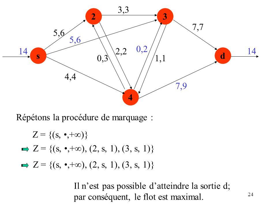 24 s 23 4 d 5,6 4,4 0,3 2,2 3,3 0,2 1,1 7,9 7,7 14 5,6 Répétons la procédure de marquage : Z = {(s,,+ )} Z = {(s,,+ ), (2, s, 1), (3, s, 1)} Il nest p