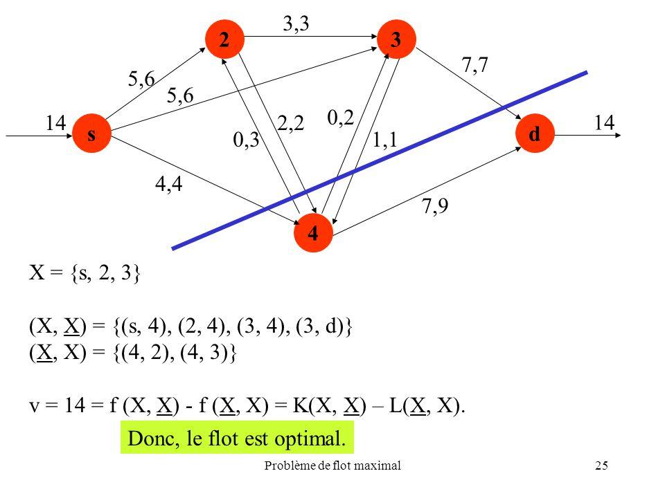 Problème de flot maximal25 s 23 4 d 5,6 4,4 0,3 2,2 3,3 0,2 1,1 7,9 7,7 14 5,6 X = {s, 2, 3} (X, X) = {(s, 4), (2, 4), (3, 4), (3, d)} (X, X) = {(4, 2