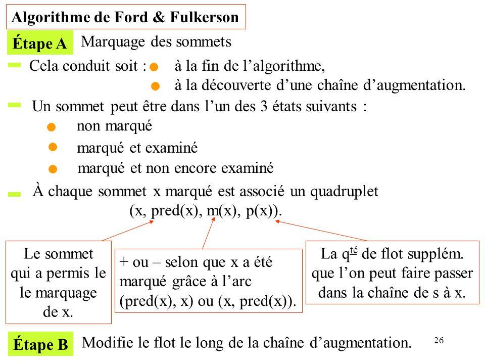26 Algorithme de Ford & Fulkerson Étape A Marquage des sommets Cela conduit soit :à la fin de lalgorithme, à la découverte dune chaîne daugmentation.
