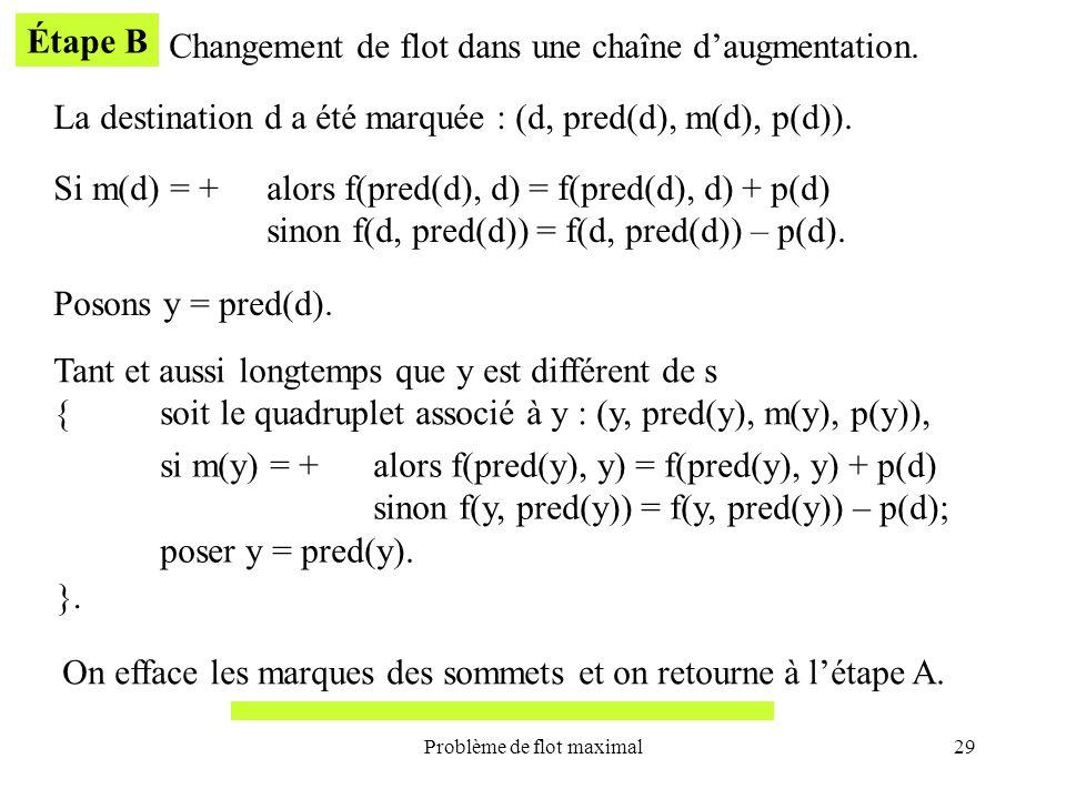 Problème de flot maximal29 Étape B Changement de flot dans une chaîne daugmentation. La destination d a été marquée : (d, pred(d), m(d), p(d)). Si m(d
